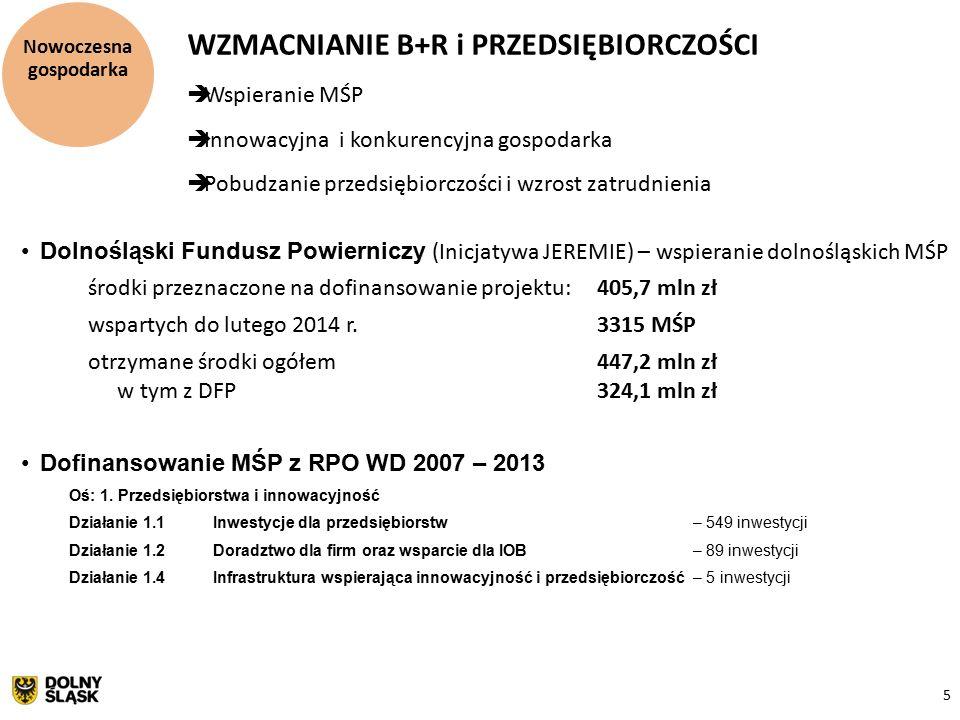 5 Nowoczesna gospodarka WZMACNIANIE B+R i PRZEDSIĘBIORCZOŚCI  Wspieranie MŚP  Innowacyjna i konkurencyjna gospodarka  Pobudzanie przedsiębiorczości i wzrost zatrudnienia Dolnośląski Fundusz Powierniczy (Inicjatywa JEREMIE) – wspieranie dolnośląskich MŚP środki przeznaczone na dofinansowanie projektu: 405,7 mln zł wspartych do lutego 2014 r.