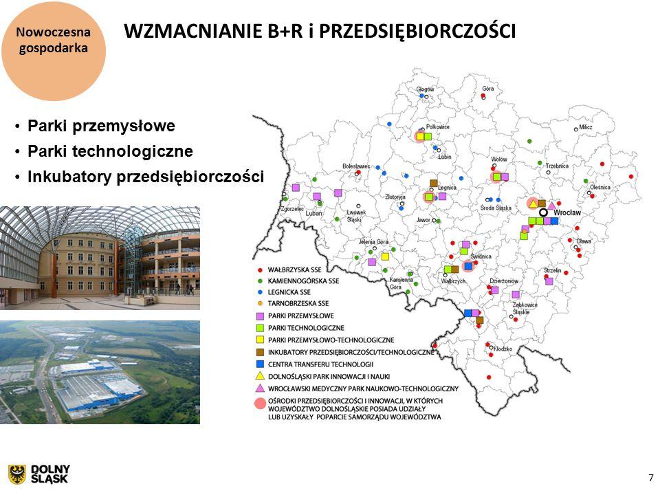 7 Nowoczesna gospodarka WZMACNIANIE B+R i PRZEDSIĘBIORCZOŚCI Parki przemysłowe Parki technologiczne Inkubatory przedsiębiorczości