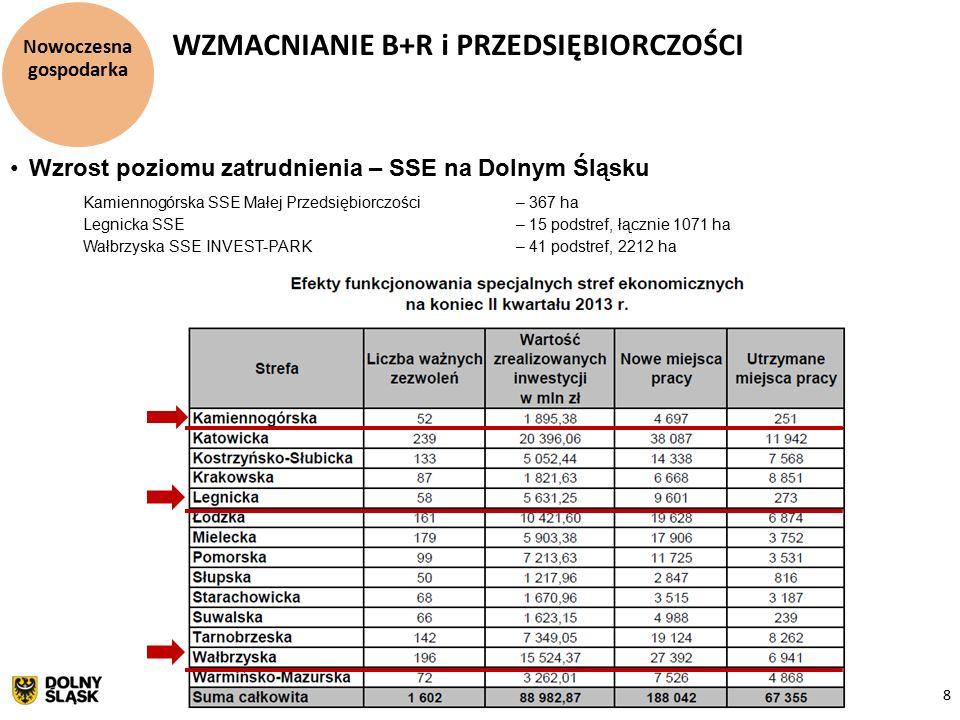 8 Nowoczesna gospodarka WZMACNIANIE B+R i PRZEDSIĘBIORCZOŚCI Wzrost poziomu zatrudnienia – SSE na Dolnym Śląsku Kamiennogórska SSE Małej Przedsiębiorczości – 367 ha Legnicka SSE – 15 podstref, łącznie 1071 ha Wałbrzyska SSE INVEST-PARK – 41 podstref, 2212 ha
