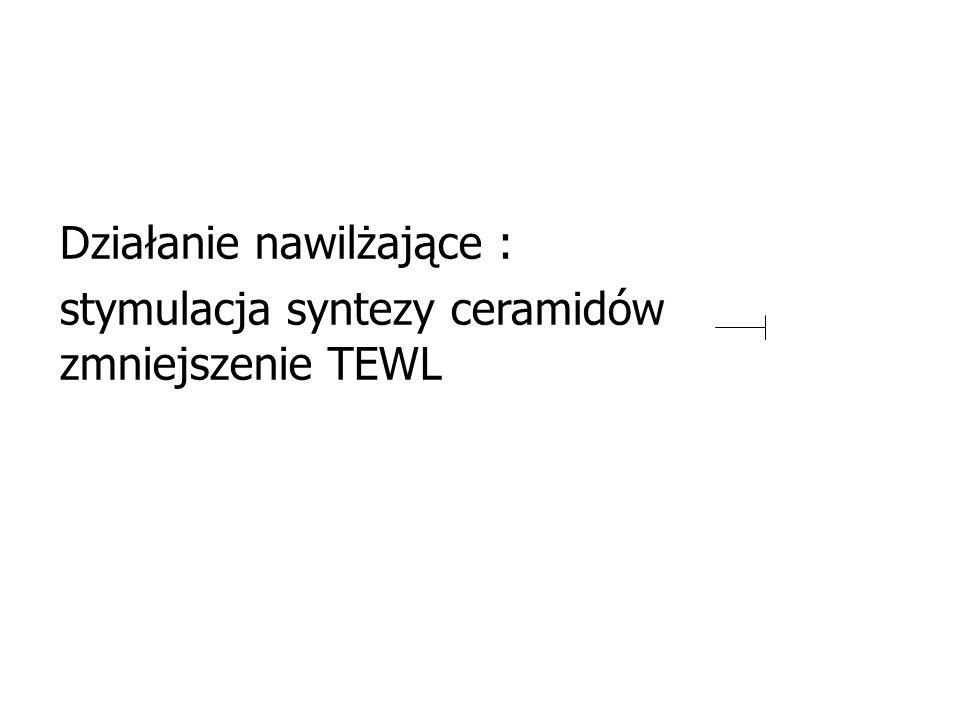Działanie nawilżające : stymulacja syntezy ceramidów zmniejszenie TEWL