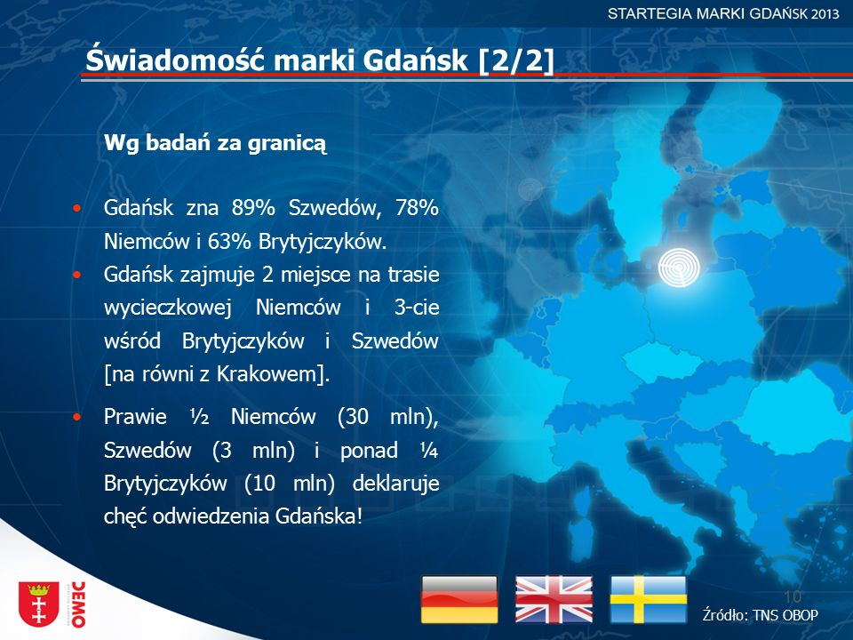 10 Świadomość marki Gdańsk [2/2] Wg badań za granicą Gdańsk zna 89% Szwedów, 78% Niemców i 63% Brytyjczyków. Gdańsk zajmuje 2 miejsce na trasie wyciec