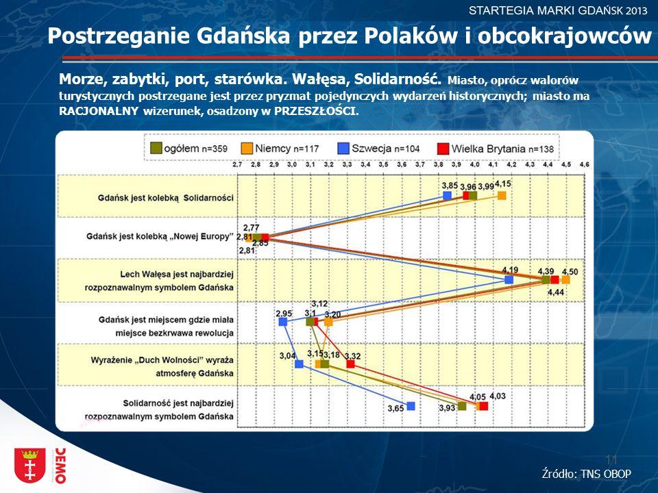 11 Postrzeganie Gdańska przez Polaków i obcokrajowców Morze, zabytki, port, starówka. Wałęsa, Solidarność. Miasto, oprócz walorów turystycznych postrz