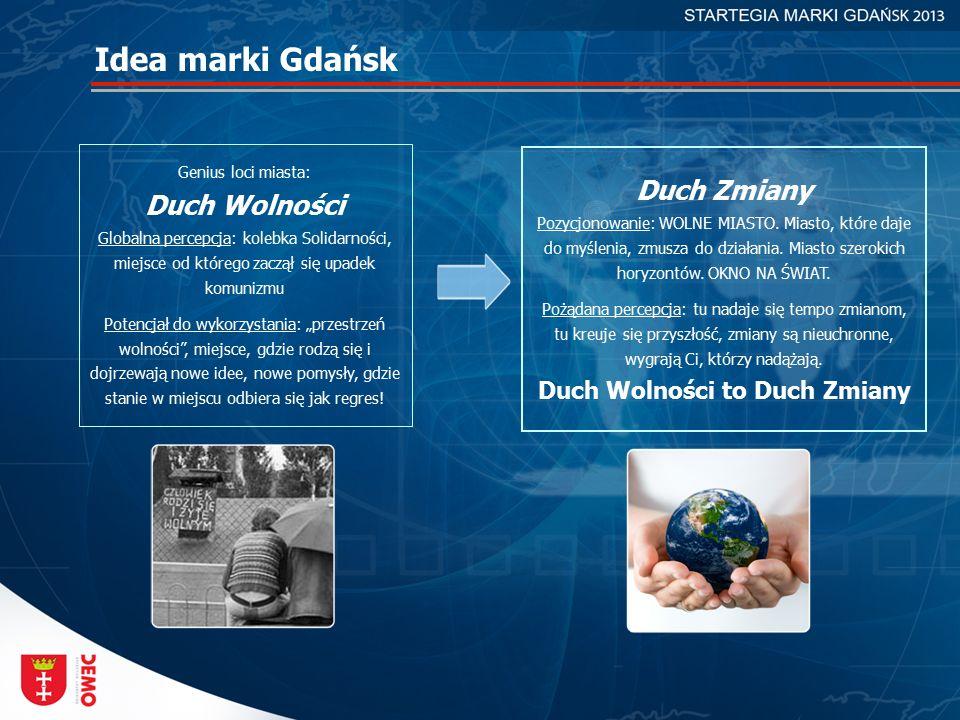Idea marki Gdańsk Genius loci miasta: Duch Wolności Globalna percepcja: kolebka Solidarności, miejsce od którego zaczął się upadek komunizmu Potencjał