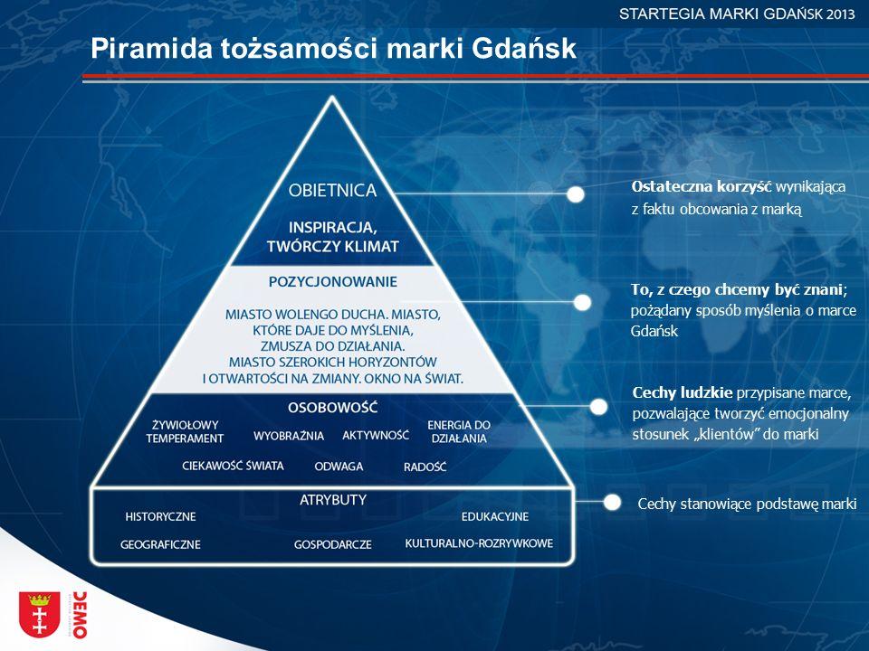 Piramida tożsamości marki Gdańsk Ostateczna korzyść wynikająca z faktu obcowania z marką To, z czego chcemy być znani; pożądany sposób myślenia o marc
