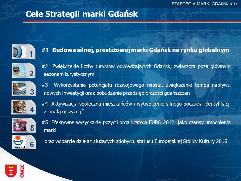 """#1 Budowa silnej, prestiżowej marki Gdańsk na rynku globalnym #2 Zwiększenie liczby turystów odwiedzających Gdańsk, zwłaszcza poza głównym sezonem turystycznym #3 Wykorzystanie potencjału rozwojowego miasta, zwiększenie tempa napływu nowych inwestycji oraz pobudzenie przedsiębiorczości gdańszczan #4 Aktywizacja społeczna mieszkańców i wytworzenie silnego poczucia identyfikacji z """"małą ojczyzną #5 Efektywne wyzyskanie pozycji organizatora EURO 2012 jako szansy umocnienia marki oraz wsparcie działań służących zdobyciu statusu Europejskiej Stolicy Kultury 2016 Cele Strategii marki Gdańsk"""