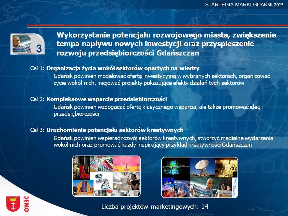 Wykorzystanie potencjału rozwojowego miasta, zwiększenie tempa napływu nowych inwestycji oraz przyspieszenie rozwoju przedsiębiorczości Gdańszczan Cel 1: Organizacja życia wokół sektorów opartych na wiedzy  Gdańsk powinien modelować ofertę inwestycyjną w wybranych sektorach, organizować życie wokół nich, inicjować projekty pokazujące efekty działań tych sektorów Cel 2: Kompleksowe wsparcie przedsiębiorczości  Gdańsk powinien wzbogacać ofertę klasycznego wsparcia, ale także promować ideę przedsiębiorczości Cel 3: Uruchomienie potencjału sektorów kreatywnych  Gdańsk powinien wspierać rozwój sektorów kreatywnych, stworzyć medialne wydarzenia wokół nich oraz promować każdy inspirujący przykład kreatywności Gdańszczan Liczba projektów marketingowych: 14