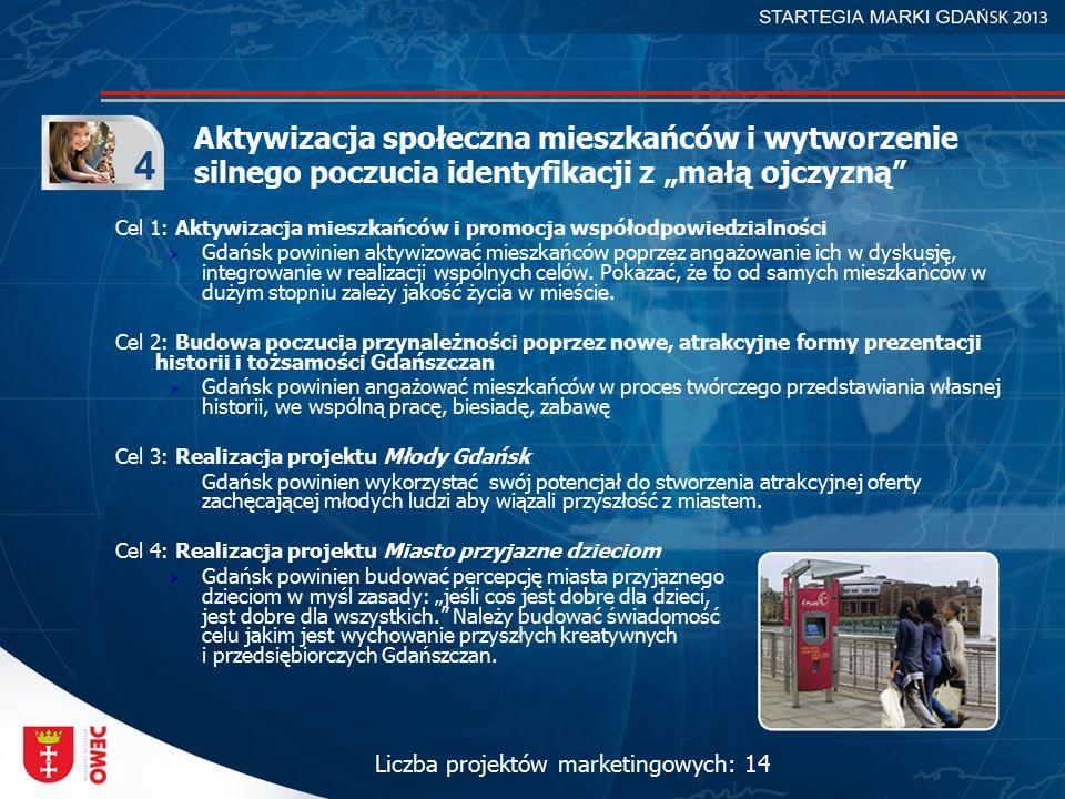 """Aktywizacja społeczna mieszkańców i wytworzenie silnego poczucia identyfikacji z """"małą ojczyzną Cel 1: Aktywizacja mieszkańców i promocja współodpowiedzialności  Gdańsk powinien aktywizować mieszkańców poprzez angażowanie ich w dyskusję, integrowanie w realizacji wspólnych celów."""