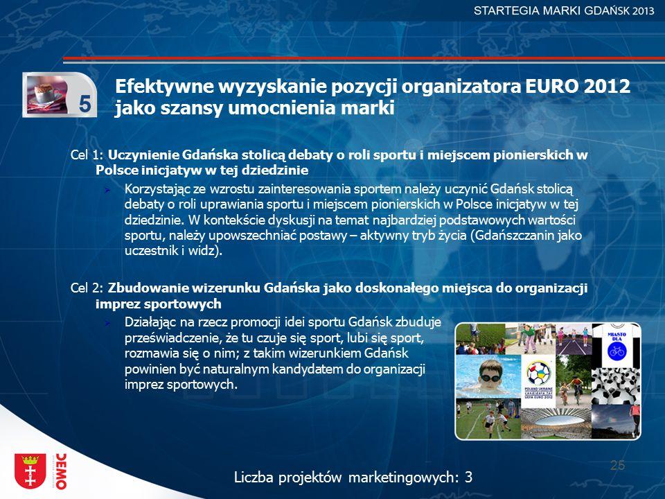 25 Efektywne wyzyskanie pozycji organizatora EURO 2012 jako szansy umocnienia marki Cel 1: Uczynienie Gdańska stolicą debaty o roli sportu i miejscem pionierskich w Polsce inicjatyw w tej dziedzinie  Korzystając ze wzrostu zainteresowania sportem należy uczynić Gdańsk stolicą debaty o roli uprawiania sportu i miejscem pionierskich w Polsce inicjatyw w tej dziedzinie.