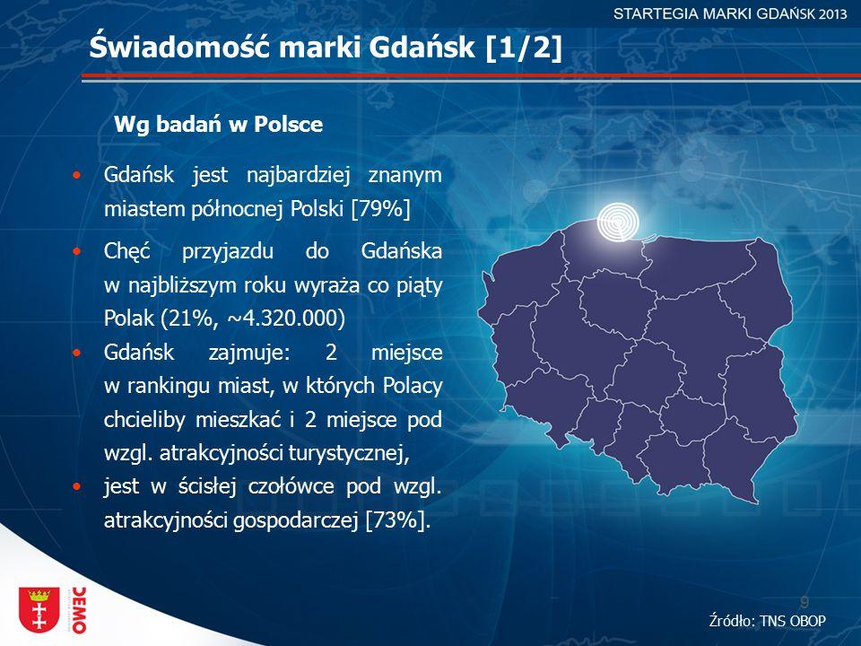 9 Świadomość marki Gdańsk [1/2] Wg badań w Polsce Źródło: TNS OBOP Gdańsk jest najbardziej znanym miastem północnej Polski [79%] Chęć przyjazdu do Gdańska w najbliższym roku wyraża co piąty Polak (21%, ~4.320.000) Gdańsk zajmuje: 2 miejsce w rankingu miast, w których Polacy chcieliby mieszkać i 2 miejsce pod wzgl.