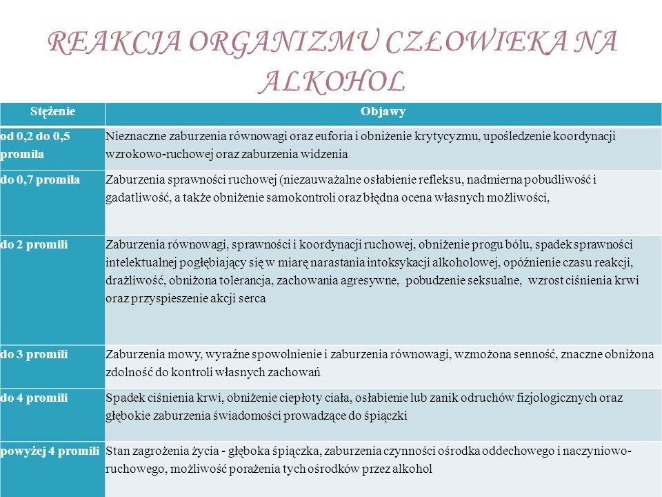 10 g alkoholu etylowego = 1 porcja standardowa