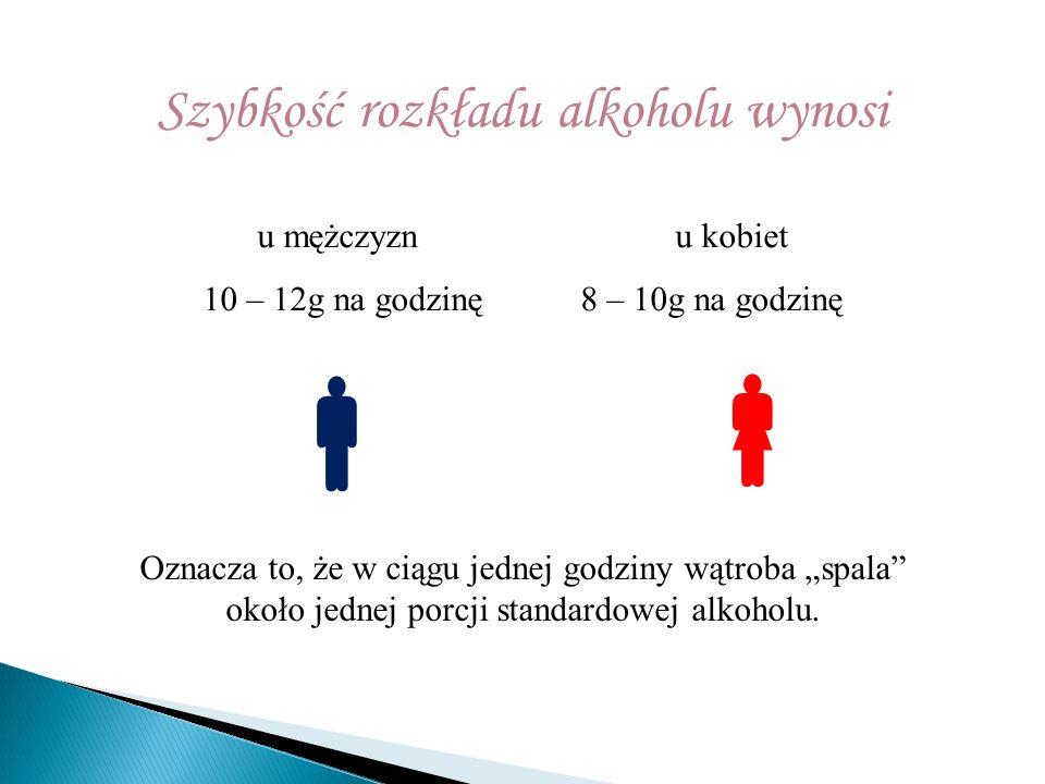 """Szybkość rozkładu alkoholu wynosi u mężczyznu kobiet 10 – 12g na godzinę 8 – 10g na godzinę   Oznacza to, że w ciągu jednej godziny wątroba """"spala"""""""