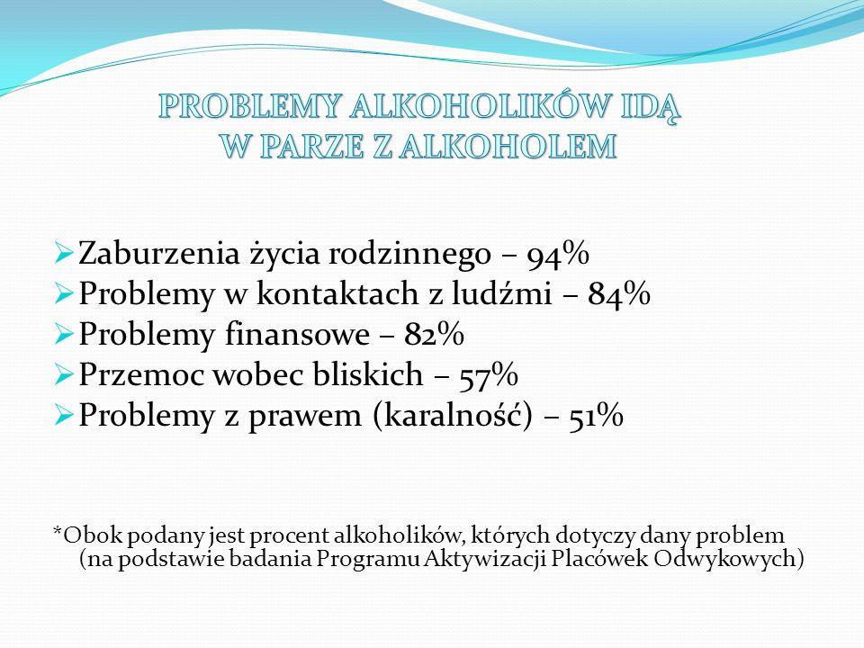  Zaburzenia życia rodzinnego – 94%  Problemy w kontaktach z ludźmi – 84%  Problemy finansowe – 82%  Przemoc wobec bliskich – 57%  Problemy z prawem (karalność) – 51% *Obok podany jest procent alkoholików, których dotyczy dany problem (na podstawie badania Programu Aktywizacji Placówek Odwykowych)