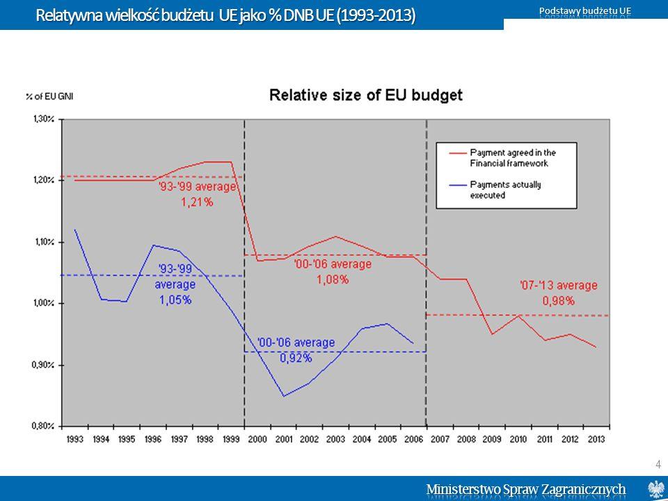 Struktura środków w dziale 1A (PF 2007-2013) Źródło: Komisja Europejska 15