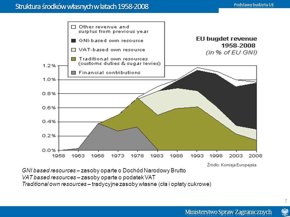 System środków własnych GNI based resources – zasoby oparte o Dochód Narodowy Brutto VAT based resources – zasoby oparte o podatek VAT Traditional own resources – tradycyjne zasoby własne (cła i opłaty cukrowe) Źródło: Komisja Europejska 8