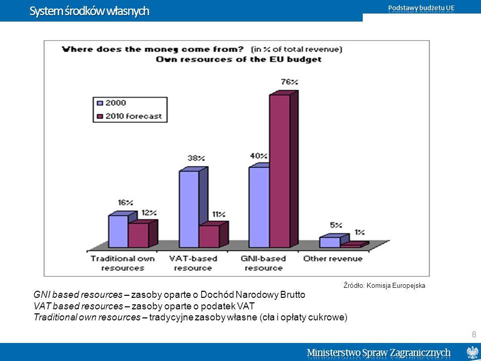 """Wykorzystanie środków w """"Prawa podstawowe i sprawiedliwość Źródło: Raport finansowy UE za 2009 r."""