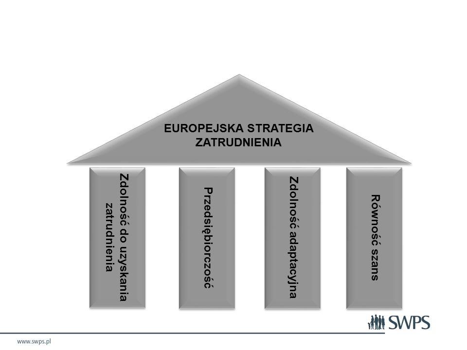 EUROPEJSKA STRATEGIA ZATRUDNIENIA Zdolność do uzyskania zatrudnienia Przedsiębiorczość Zdolność adaptacyjna Równość szans Filary Europejskiej Strategii Zatrudnienia