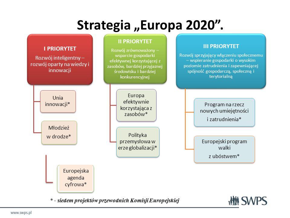 """I PRIORYTET Rozwój inteligentny – rozwój oparty na wiedzy i innowacji Unia innowacji* Młodzież w drodze* II PRIORYTET Rozwój zrównoważony – wsparcie gospodarki efektywnej korzystającej z zasobów, bardziej przyjaznej środowisku i bardziej konkurencyjnej Europa efektywnie korzystająca z zasobów* Polityka przemysłowa w erze globalizacji* III PRIORYTET Rozwój sprzyjający włączeniu społecznemu – wspieranie gospodarki o wysokim poziomie zatrudnienia i zapewniającej spójność gospodarczą, społeczną i terytorialną Program na rzecz nowych umiejętności i zatrudnienia* Europejski program walki z ubóstwem* Europejska agenda cyfrowa* * - siedem projektów przewodnich Komisji Europejskiej Strategia """"Europa 2020 ."""