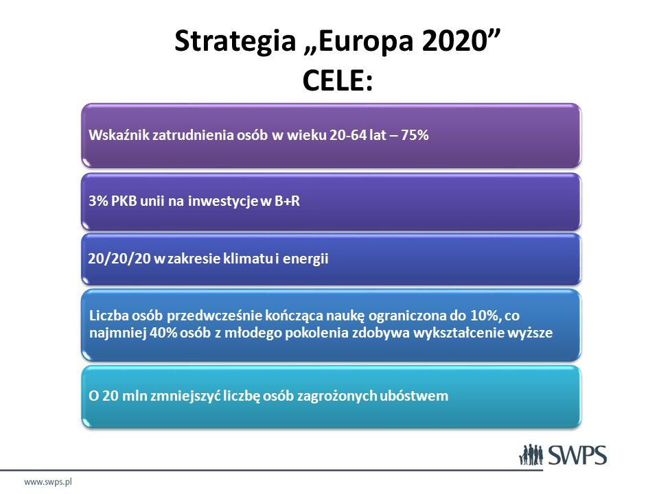 """Wskaźnik zatrudnienia osób w wieku 20-64 lat – 75% 3% PKB unii na inwestycje w B+R 20/20/20 w zakresie klimatu i energii Liczba osób przedwcześnie kończąca naukę ograniczona do 10%, co najmniej 40% osób z młodego pokolenia zdobywa wykształcenie wyższe O 20 mln zmniejszyć liczbę osób zagrożonych ubóstwem Strategia """"Europa 2020 CELE:"""