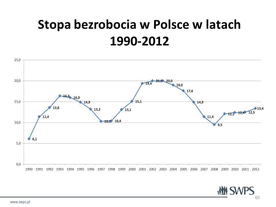 Stopa bezrobocia w Polsce w latach 1990-2012 60
