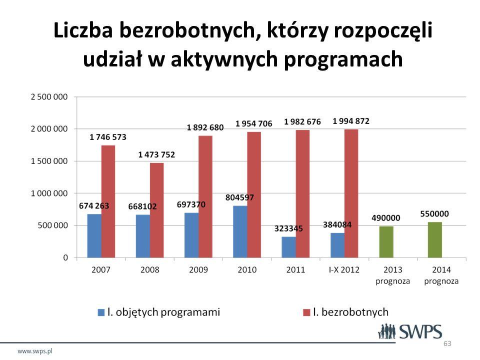 63 Liczba bezrobotnych, którzy rozpoczęli udział w aktywnych programach