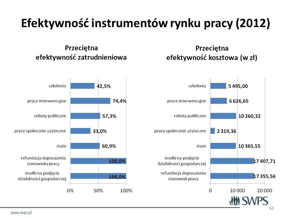 Efektywność instrumentów rynku pracy (2012) Przeciętna efektywność zatrudnieniowa Przeciętna efektywność kosztowa (w zł) 64