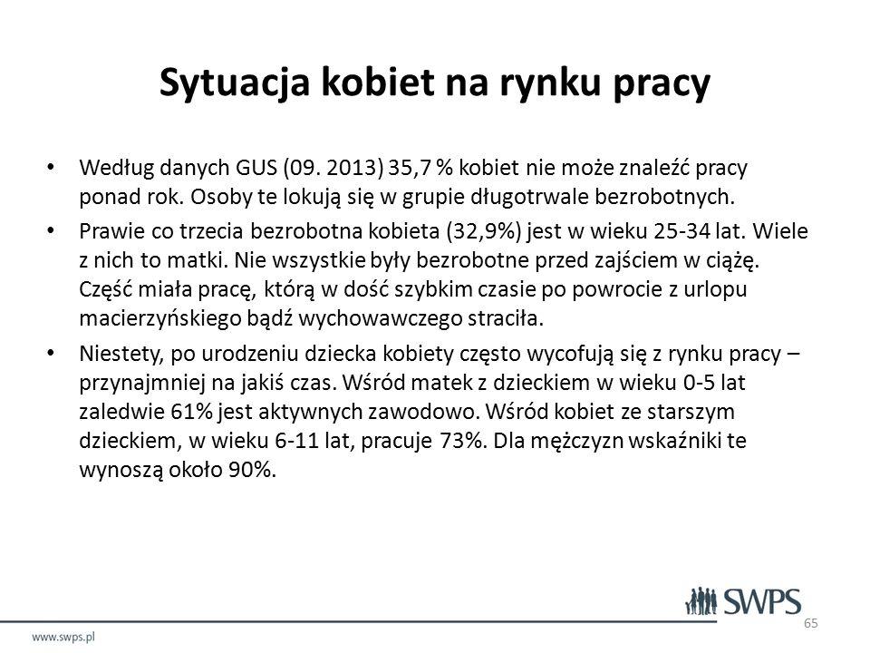 Według danych GUS (09. 2013) 35,7 % kobiet nie może znaleźć pracy ponad rok.