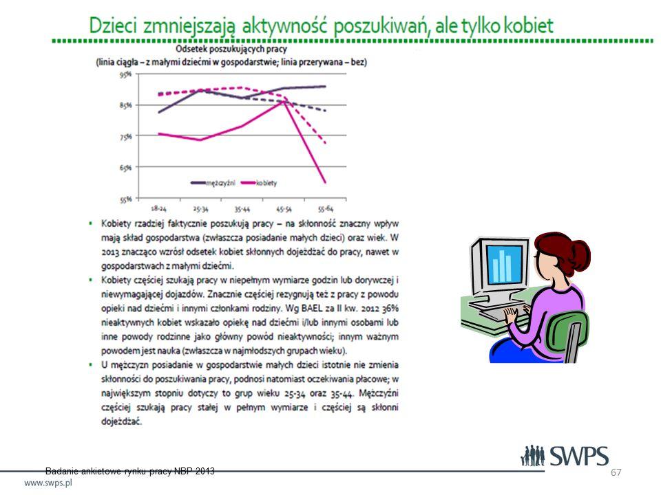 67 Badanie ankietowe rynku pracy NBP 2013