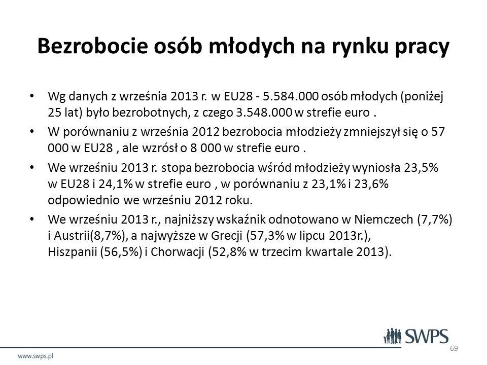 Bezrobocie osób młodych na rynku pracy Wg danych z września 2013 r.
