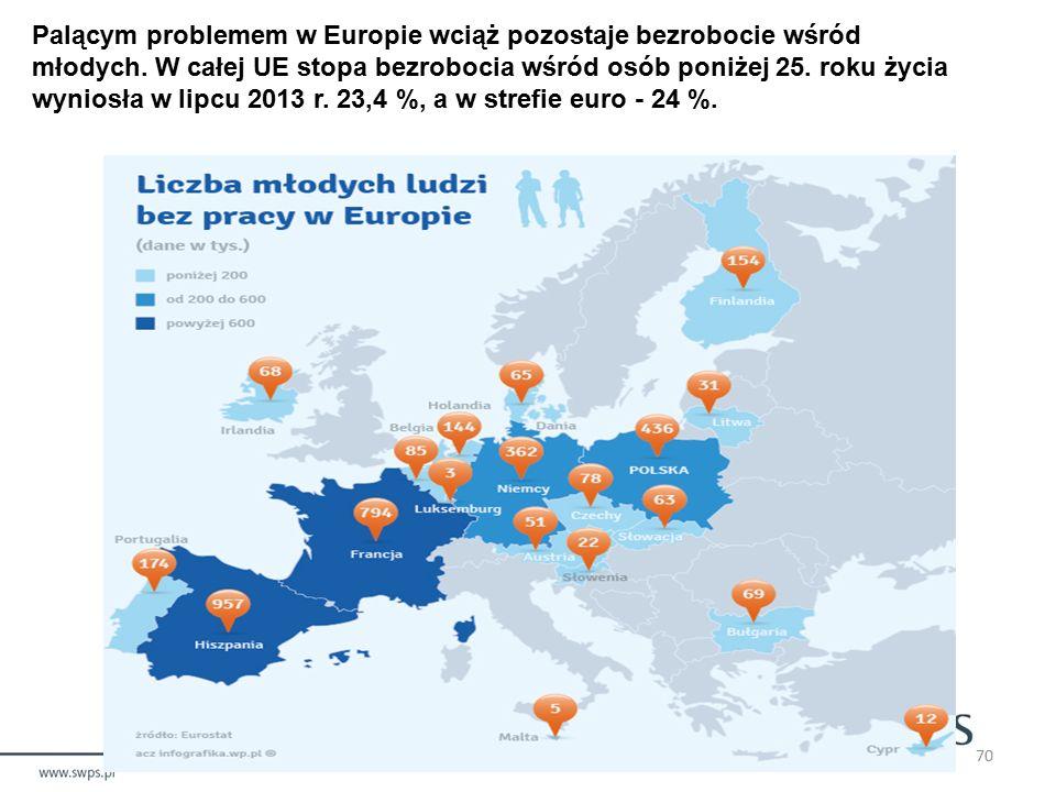 Palącym problemem w Europie wciąż pozostaje bezrobocie wśród młodych.