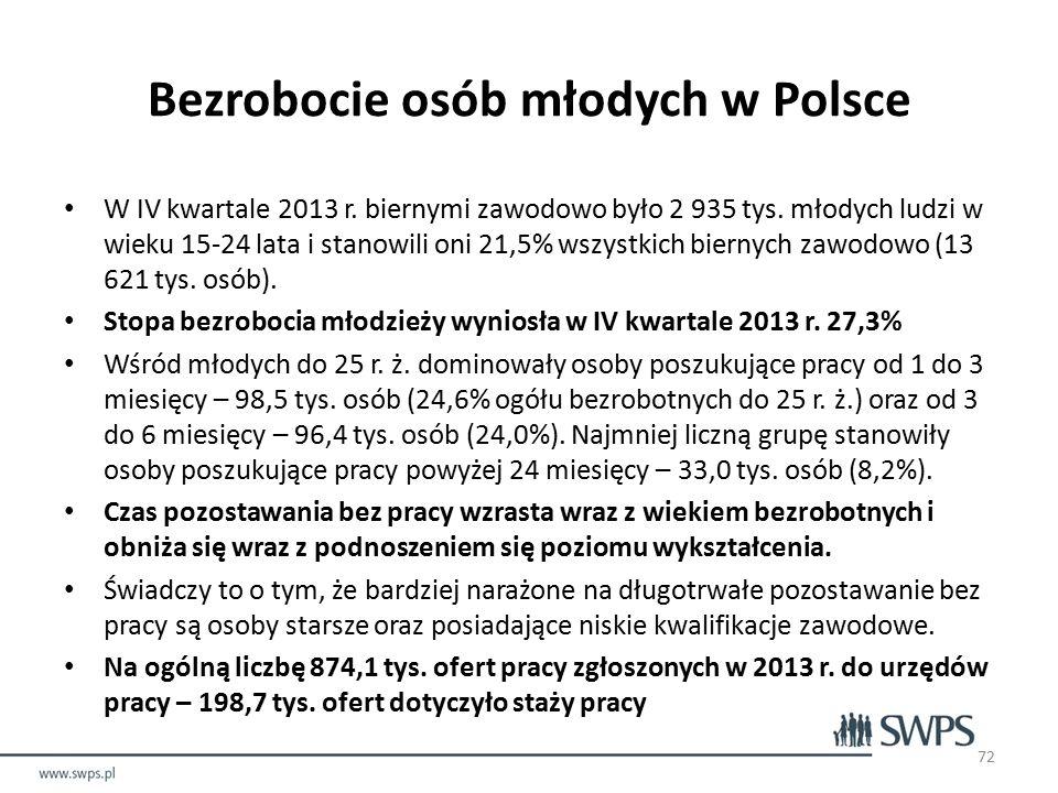 Bezrobocie osób młodych w Polsce W IV kwartale 2013 r.