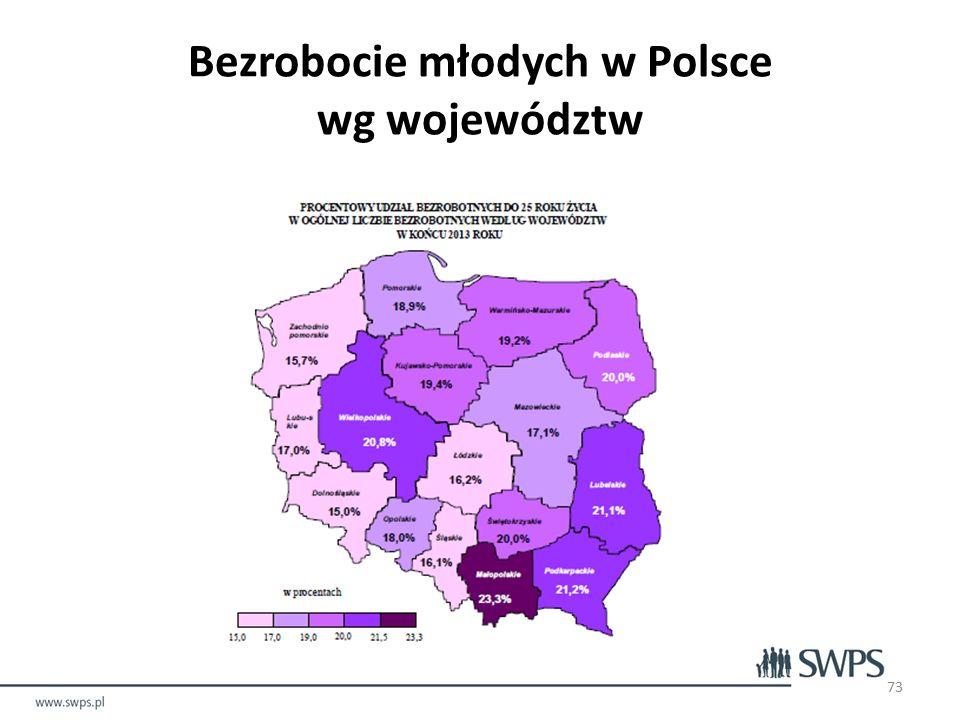 Bezrobocie młodych w Polsce wg województw 73