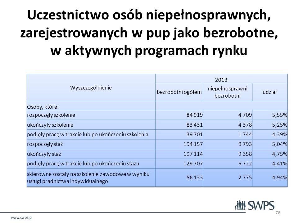 Uczestnictwo osób niepełnosprawnych, zarejestrowanych w pup jako bezrobotne, w aktywnych programach rynku 76