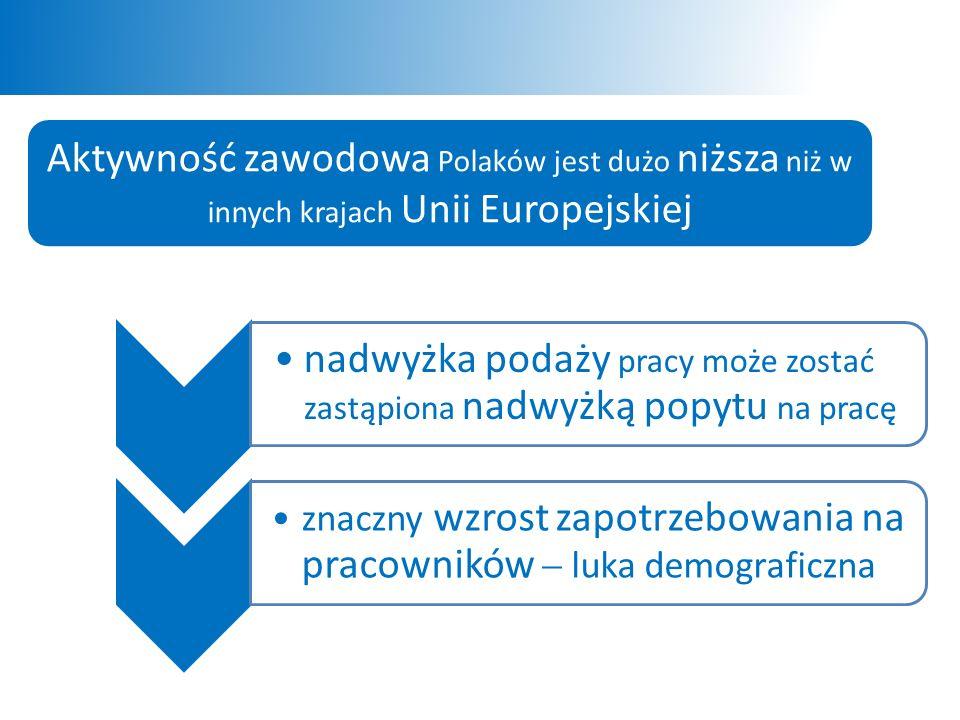 Aktywność zawodowa Polaków jest dużo niższa niż w innych krajach Unii Europejskiej nadwyżka podaży pracy może zostać zastąpiona nadwyżką popytu na pracę znaczny wzrost zapotrzebowania na pracowników  luka demograficzna