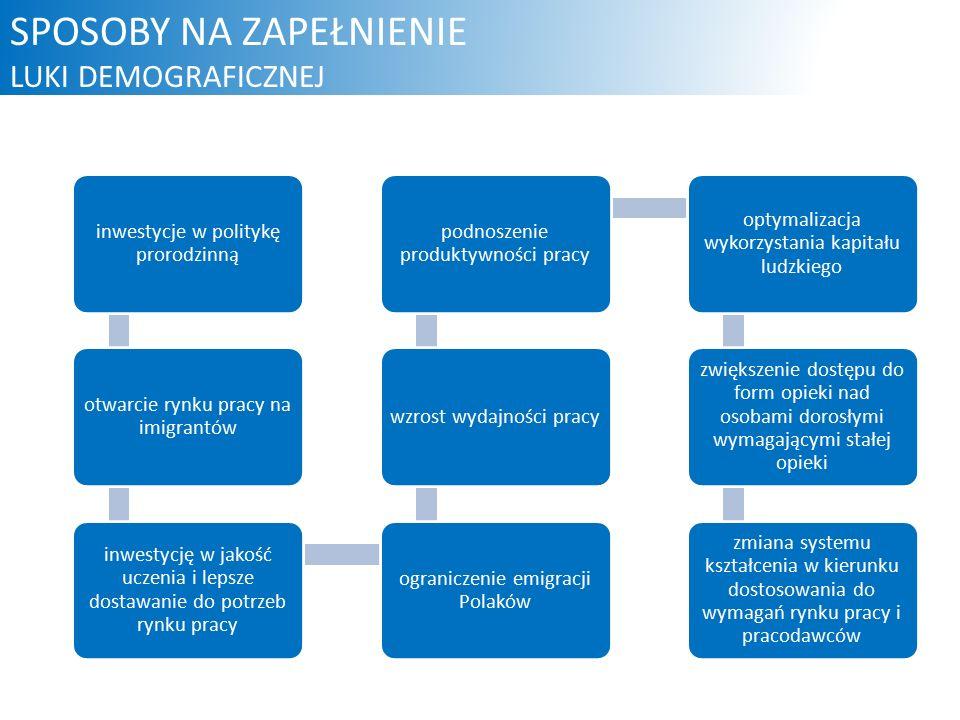 SPOSOBY NA ZAPEŁNIENIE LUKI DEMOGRAFICZNEJ inwestycje w politykę prorodzinną otwarcie rynku pracy na imigrantów inwestycję w jakość uczenia i lepsze dostawanie do potrzeb rynku pracy ograniczenie emigracji Polaków wzrost wydajności pracy podnoszenie produktywności pracy optymalizacja wykorzystania kapitału ludzkiego zwiększenie dostępu do form opieki nad osobami dorosłymi wymagającymi stałej opieki zmiana systemu kształcenia w kierunku dostosowania do wymagań rynku pracy i pracodawców