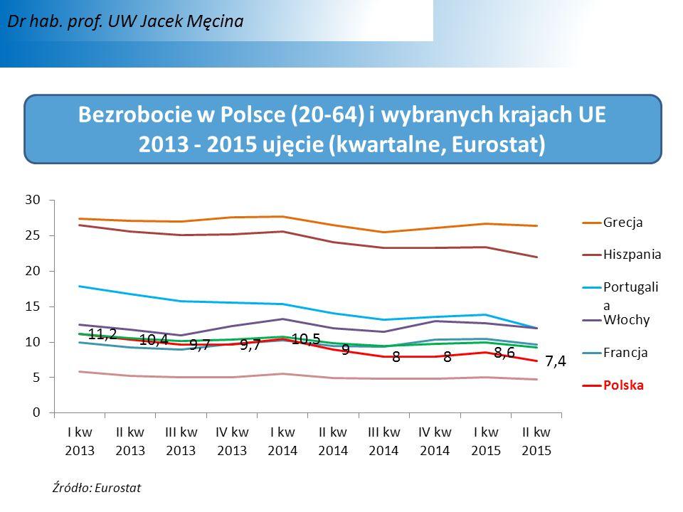 Bezrobocie w Polsce (20-64) i wybranych krajach UE 2013 - 2015 ujęcie (kwartalne, Eurostat) Źródło: Eurostat Dr hab.