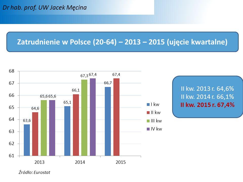 Zatrudnienie w Polsce (20-64) – 2013 – 2015 (ujęcie kwartalne) II kw.