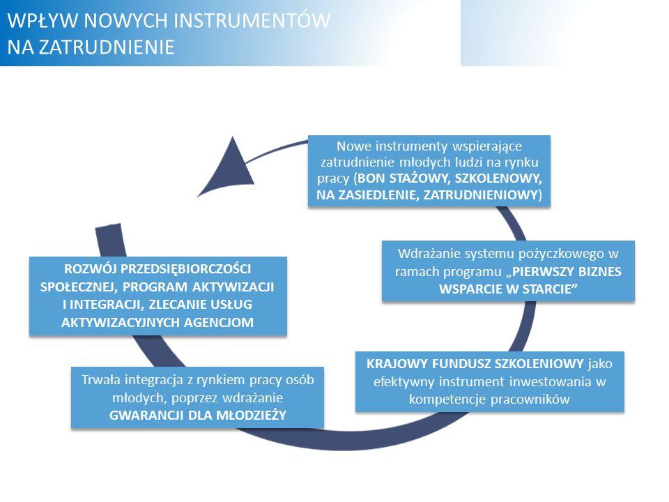 """Wdrażanie systemu pożyczkowego w ramach programu """"PIERWSZY BIZNES WSPARCIE W STARCIE Nowe instrumenty wspierające zatrudnienie młodych ludzi na rynku pracy (BON STAŻOWY, SZKOLENOWY, NA ZASIEDLENIE, ZATRUDNIENIOWY) Trwała integracja z rynkiem pracy osób młodych, poprzez wdrażanie GWARANCJI DLA MŁODZIEŻY KRAJOWY FUNDUSZ SZKOLENIOWY jako efektywny instrument inwestowania w kompetencje pracowników WPŁYW NOWYCH INSTRUMENTÓW NA ZATRUDNIENIE ROZWÓJ PRZEDSIĘBIORCZOŚCI SPOŁECZNEJ, PROGRAM AKTYWIZACJI I INTEGRACJI, ZLECANIE USŁUG AKTYWIZACYJNYCH AGENCJOM"""