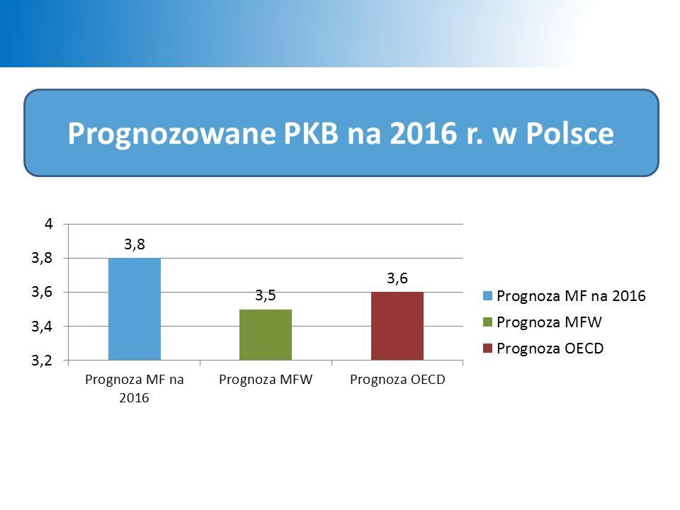 Prognozowane PKB na 2016 r. w Polsce