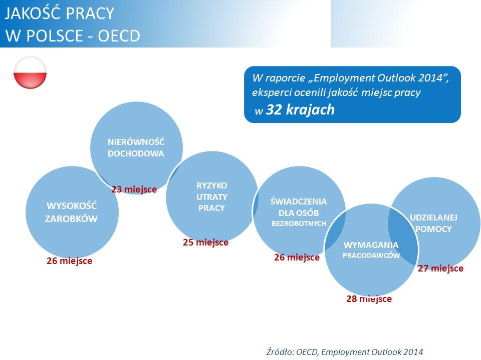 """WYSOKOŚĆ ZAROBKÓW NIERÓWNOŚĆ DOCHODOWA RYZYKO UTRATY PRACY ŚWIADCZENIA DLA OSÓB BEZROBOTNYCH UDZIELANEJ POMOCY 26 miejsce 23 miejsce 25 miejsce 26 miejsce 28 miejsce WYMAGANIA PRACODAWCÓW 27 miejsce Źródło: OECD, Employment Outlook 2014 JAKOŚĆ PRACY W POLSCE - OECD W raporcie """"Employment Outlook 2014 , eksperci ocenili jakość miejsc pracy w 32 krajach"""