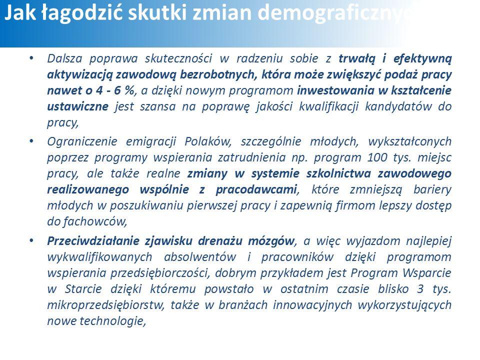 Jak łagodzić skutki zmian demograficznych Dalsza poprawa skuteczności w radzeniu sobie z trwałą i efektywną aktywizacją zawodową bezrobotnych, która może zwiększyć podaż pracy nawet o 4 - 6 %, a dzięki nowym programom inwestowania w kształcenie ustawiczne jest szansa na poprawę jakości kwalifikacji kandydatów do pracy, Ograniczenie emigracji Polaków, szczególnie młodych, wykształconych poprzez programy wspierania zatrudnienia np.
