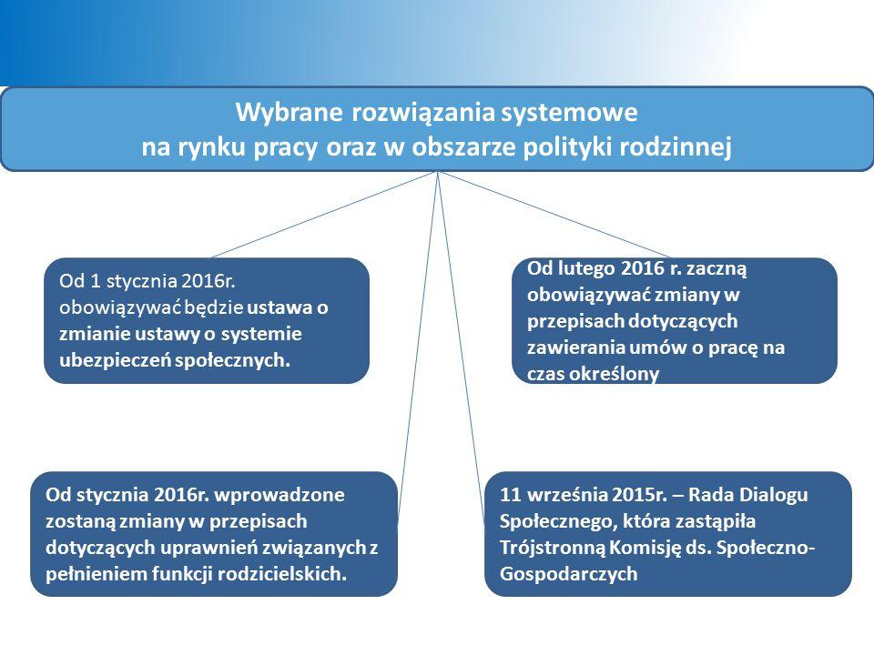 Wybrane rozwiązania systemowe na rynku pracy oraz w obszarze polityki rodzinnej Od 1 stycznia 2016r.