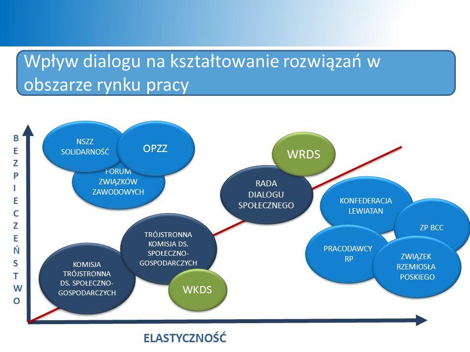 Wpływ dialogu na kształtowanie rozwiązań w obszarze rynku pracy ELASTYCZNOŚĆ B E Z P I E C Z E Ń S T W O KOMISJA TRÓJSTRONNA DS.