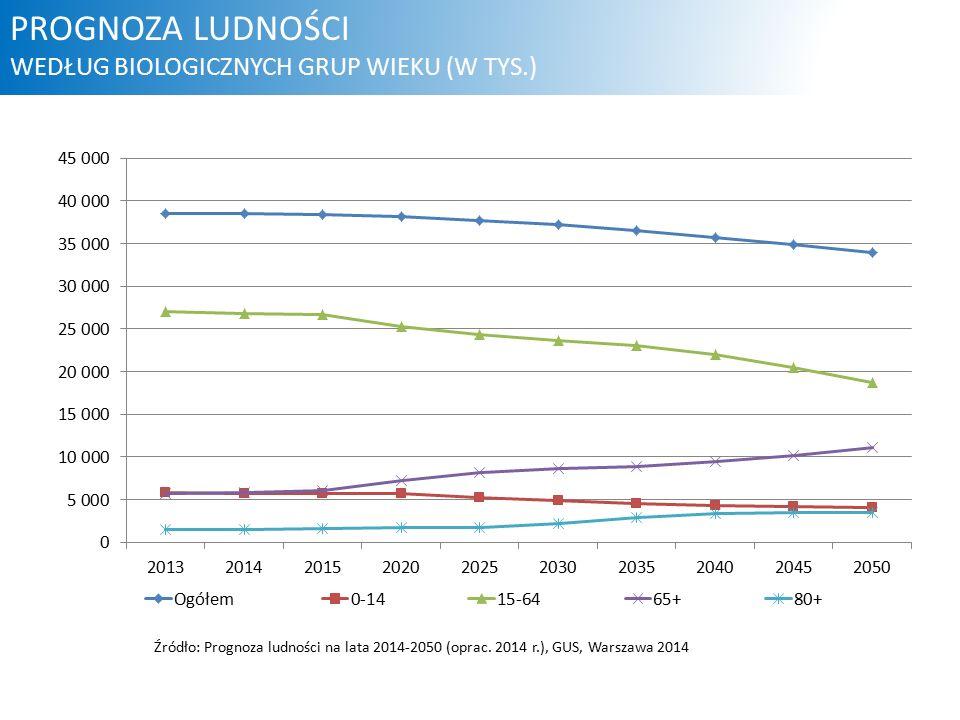 Źródło: Prognoza ludności na lata 2014-2050 (oprac.