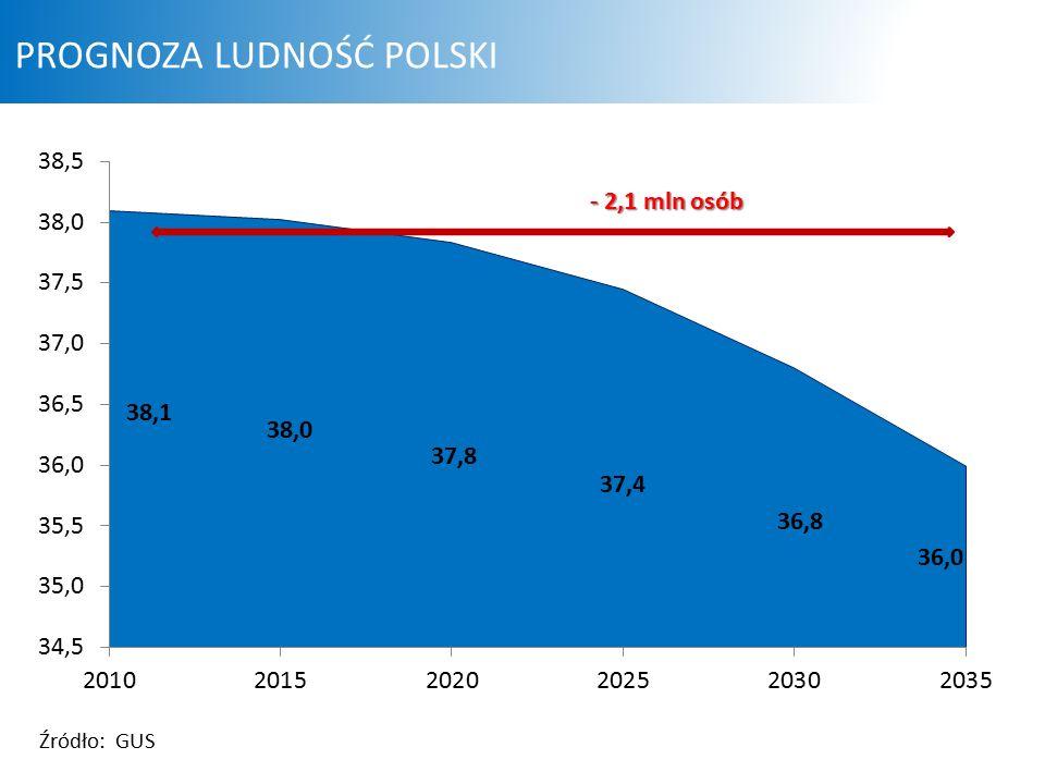 - 2,1 mln osób PROGNOZA LUDNOŚĆ POLSKI Źródło: GUS