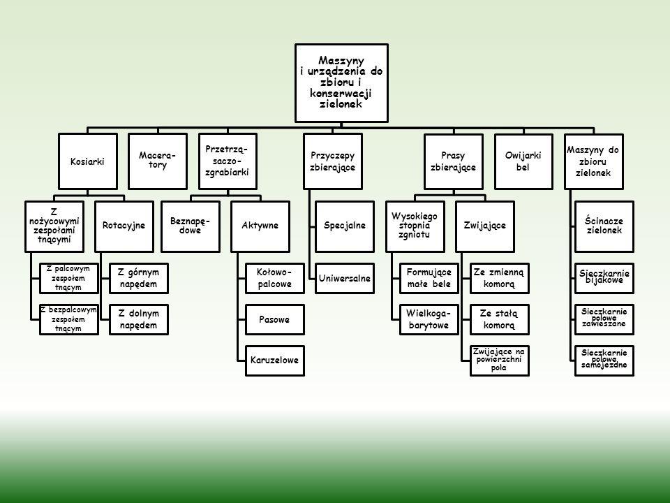 Przetrząsaczo - zgrabiarka pasowa 2. Maszyny i urządzenia do zbioru i konserwacji zielonek na siano