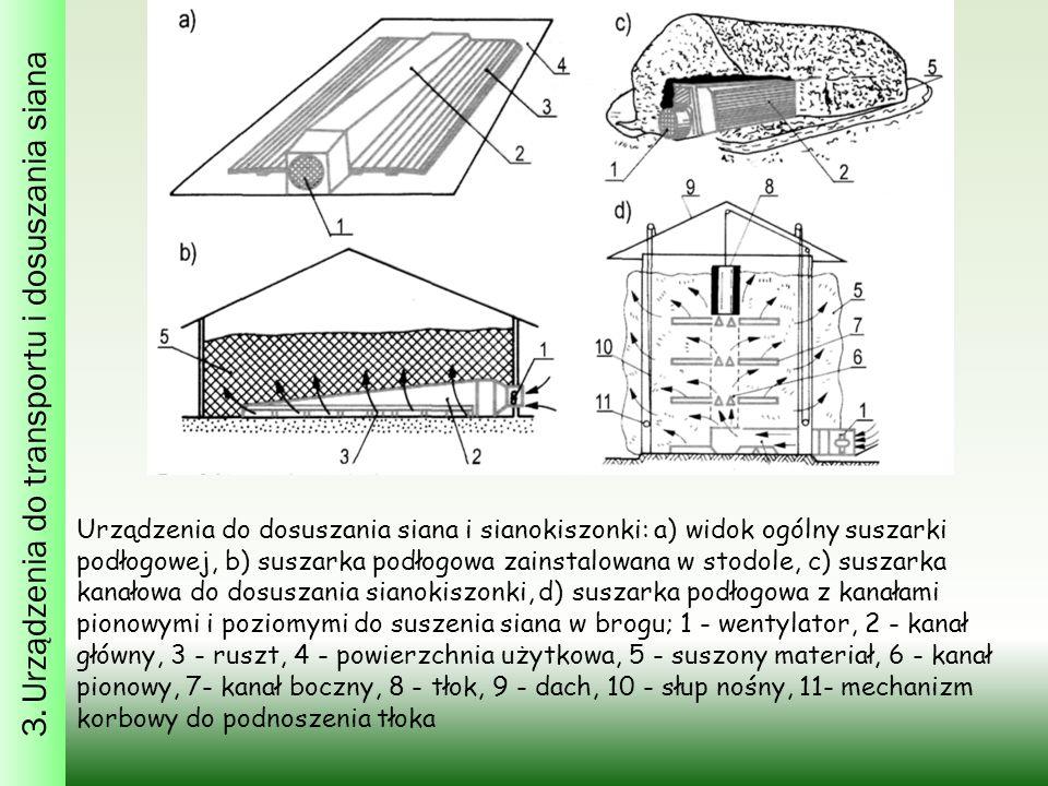 3. Urządzenia do transportu i dosuszania siana Urządzenia do dosuszania siana i sianokiszonki: a) widok ogólny suszarki podłogowej, b) suszarka podłog