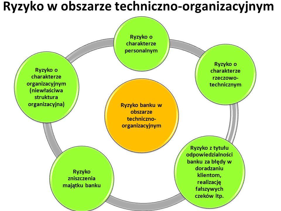 Ryzyko w obszarze techniczno-organizacyjnym Ryzyko banku w obszarze techniczno- organizacyjnym Ryzyko o charakterze personalnym Ryzyko o charakterze rzeczowo- technicznym Ryzyko z tytułu odpowiedzialności banku za błędy w doradzaniu klientom, realizację fałszywych czeków itp.