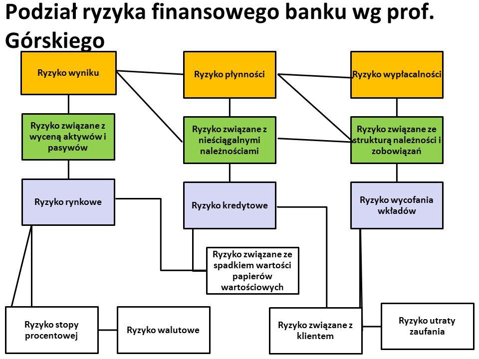 Podział ryzyka finansowego banku wg prof.