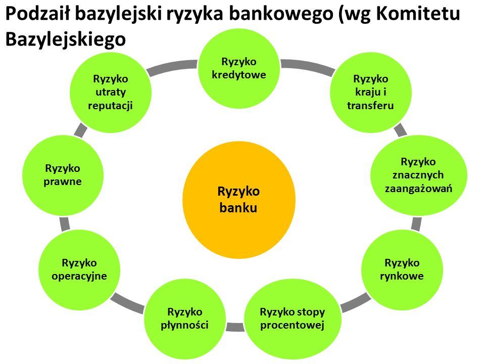 Podzaił bazylejski ryzyka bankowego (wg Komitetu Bazylejskiego Ryzyko banku Ryzyko kredytowe Ryzyko kraju i transferu Ryzyko znacznych zaangażowań Ryzyko rynkowe Ryzyko stopy procentowej Ryzyko płynności Ryzyko operacyjne Ryzyko prawne Ryzyko utraty reputacji