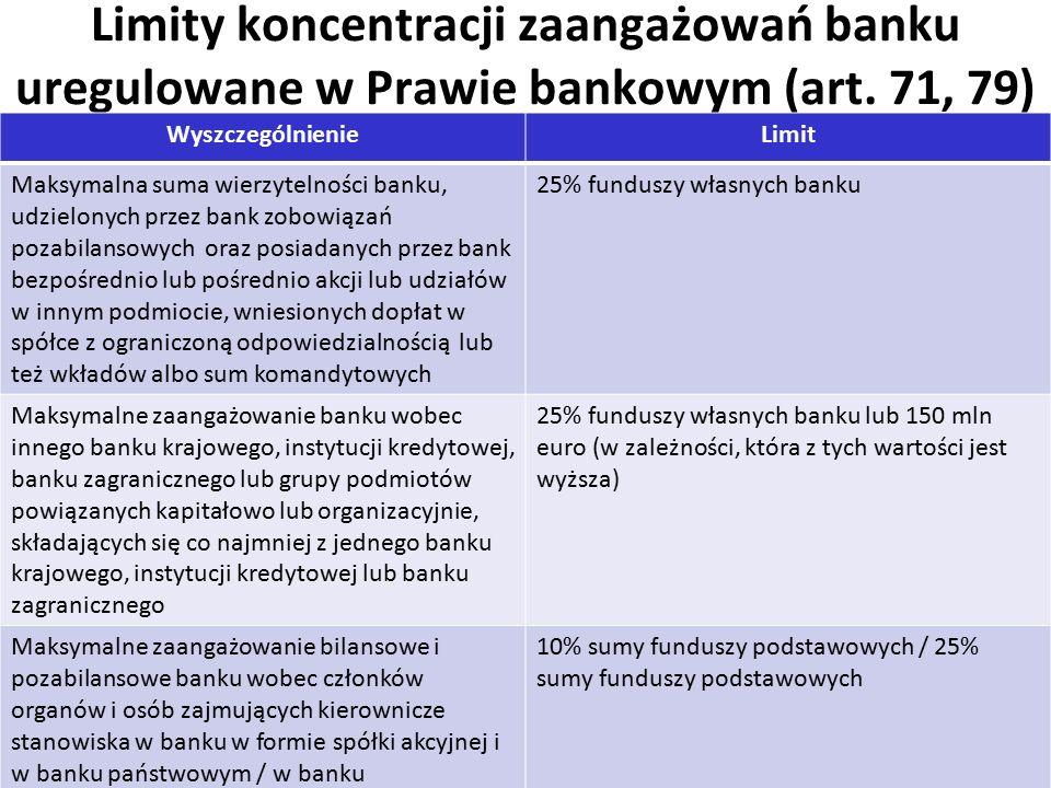 6 Limity koncentracji zaangażowań banku uregulowane w Prawie bankowym (art.